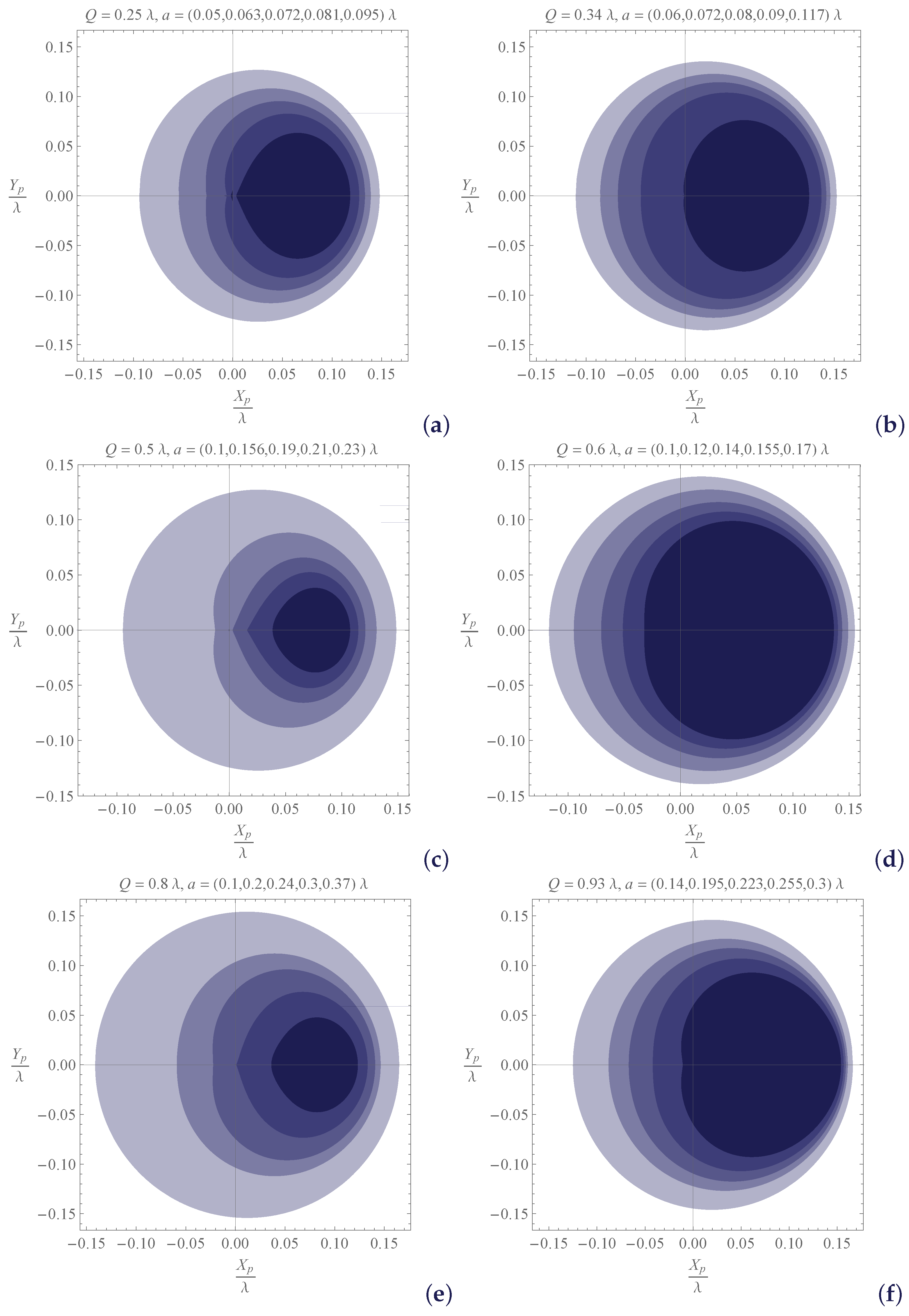 The shapes of black holes change depending on how fast they spin